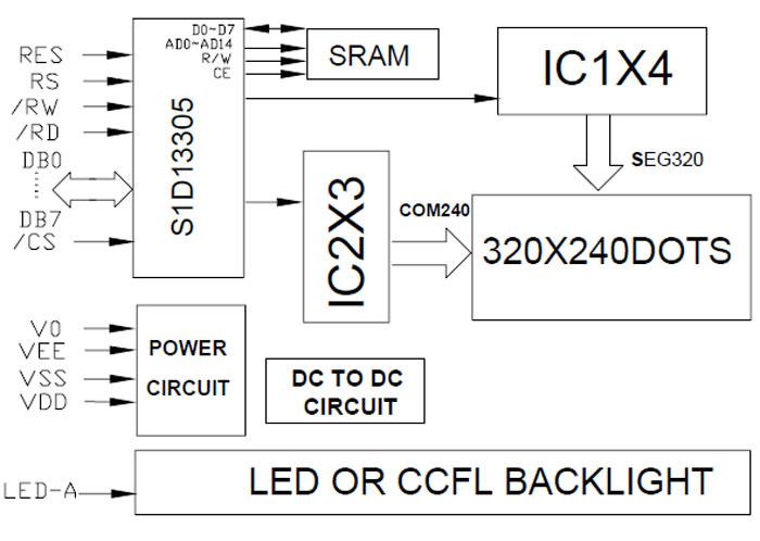 1.实拍图:  2.外形尺寸图:  3.接口定义:  4.原理结构图:  5.功能描述: 点阵数:320X240 型 号:G320240A 外型尺寸:160.0X109.0X13.0MM 视域尺寸:122.0X92.0 MM 点阵大小:0.33X0.33 MM 驱动电压:5.0V 含驱动器:RA8835 背 光:LED背光或CCFL背光 接 口:8位或4位并行接口 工作温度:-20-----+70 储存温度:-30-----+80 6.